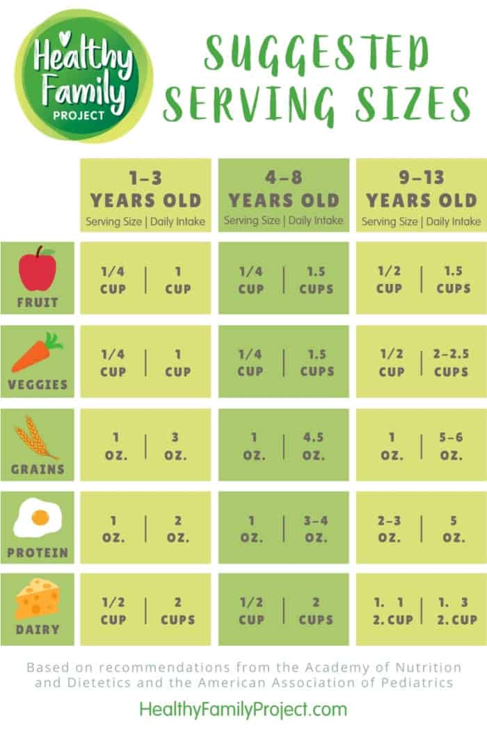 Infographic of serving sizes for kids