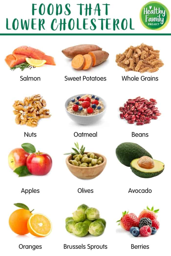 Infographic of foods that lower cholesterol.